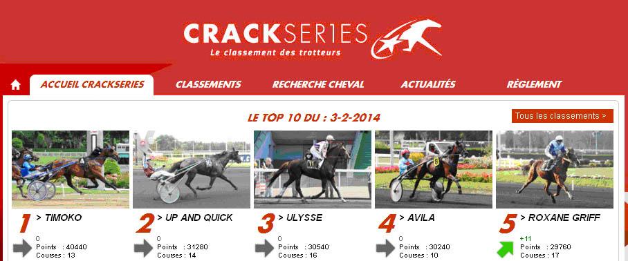 Bilan en Février 2014 du  classement des meilleurs trotteurs français